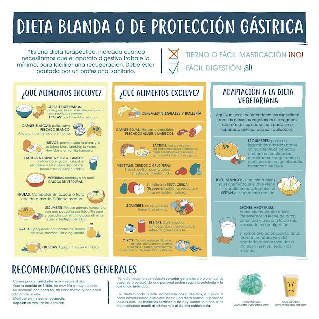 Resultado de imagen para dieta para personas con gastritis