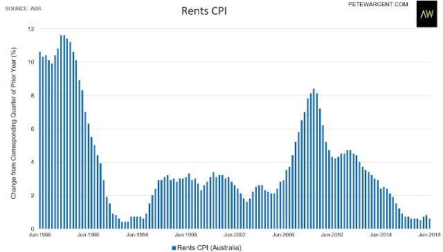 Rents CPI. Australia