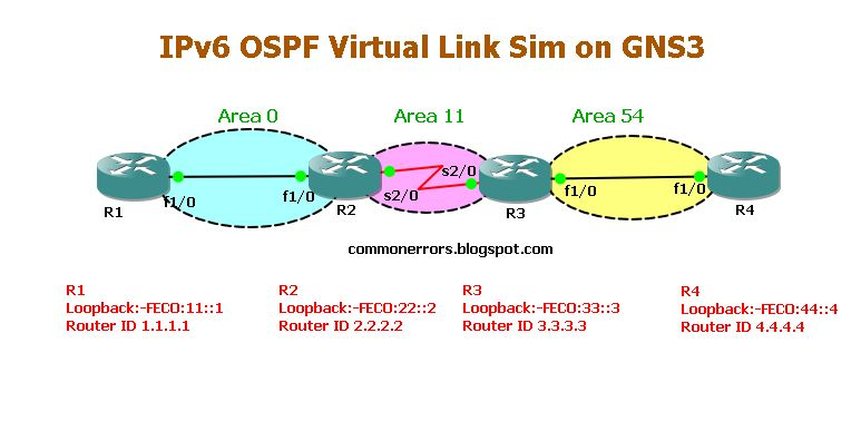 GNS3 Labs | CCNP | CCNA Labs: CCNP Route (300-101 Exam) Labs