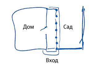 Схема и правила расположения сада