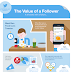 Twitter Ads - Here's What Twitter Themselves Say About The Value Of A Follower