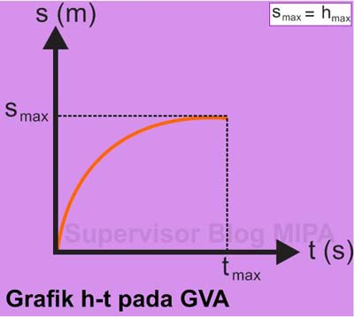 Grafik Hubungan Perpindahan terhadap Waktu (Grafik s-t) pada gerak vertikal ke atas GVA