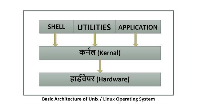 Explain Basic Architecture of Linux / Unix in Hindi   Linux Architecture in Hindi  
