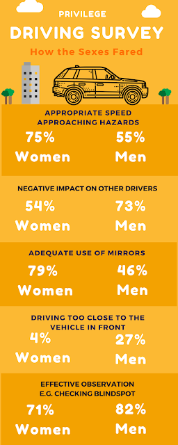 Infographic showing statistics from Privilege Insurance driving survey
