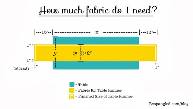 How much fabric do I need to make a table runner?