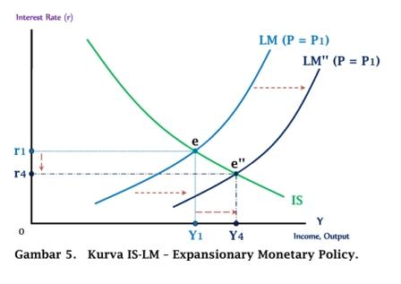 Kurva IS-LM - Expansionary Monetary Policy - www.ajarekonomi.com