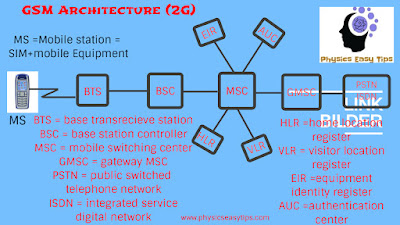 gsm architecture basic for mobile communication,gsm architects,what is gsm,gsm basic