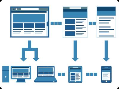 Tres esquemas de una web. El esquema a tres columnas se verá en resoluciones de escritorio. La versión a dos columnas en tablets, y la versión a una columna en móviles.