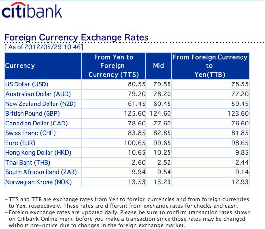 Citibank Au Forex Rates