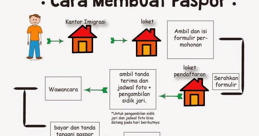 Teks Prosedur Kompleks Cara Membuat Paspor Siti Zalfa