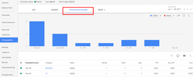 Adwords new household income feature