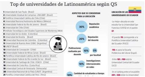 USFQ y PUCE, entre las 100 mejores universidades de América Latina, según estudio