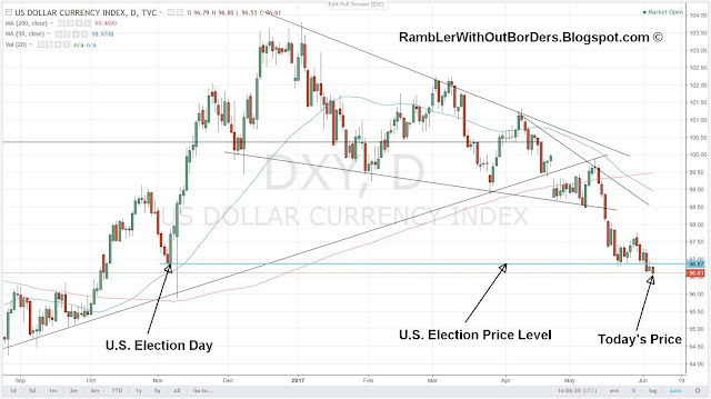 DXY price chart showing prices fall below that of U.S. Election Day