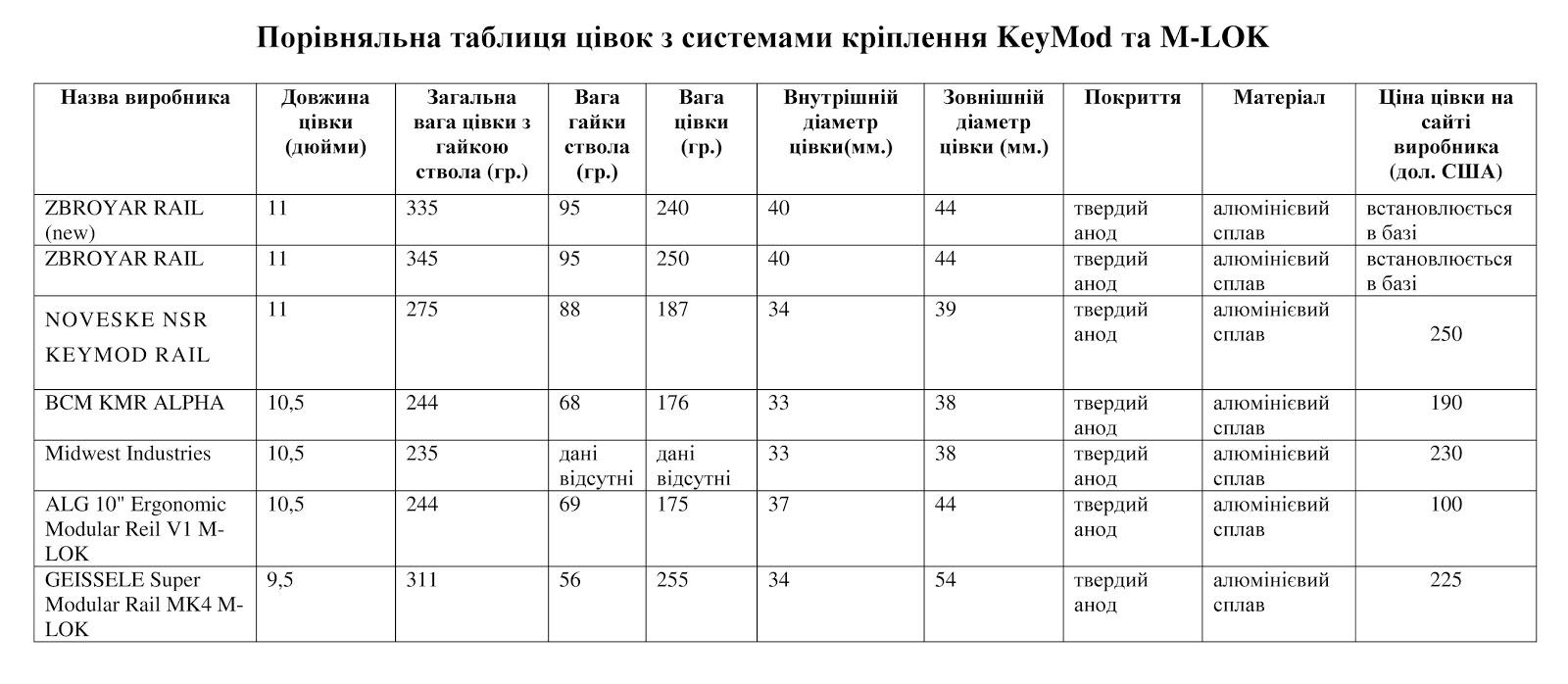 KeyMod ZBROYAR RAIL(new) На Ukrainian Military Pages