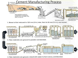 Historical Development,  Manufacture of Cement,  Chemical Composition of Cement,  Raw Material for Cement,  Typical composition of Clinker,  Compounds in Clinker,  Cement Manufacturing,   Cement Manufacturing Process,  Hydration of Cement,  Hydration of cement compounds,  Setting of cement,  Cement Types,  Cement Properties