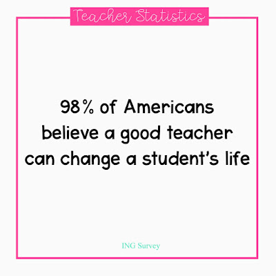 98% of Americans believe a good teacher can change a student's life