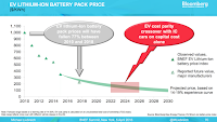 EV Lithium Battery Pack Price (Credit: Michael Liebreich) Click to Enlarge.