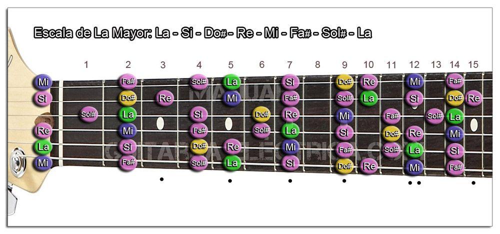 Escala de Guitarra en todo el Mástil (Mayor)