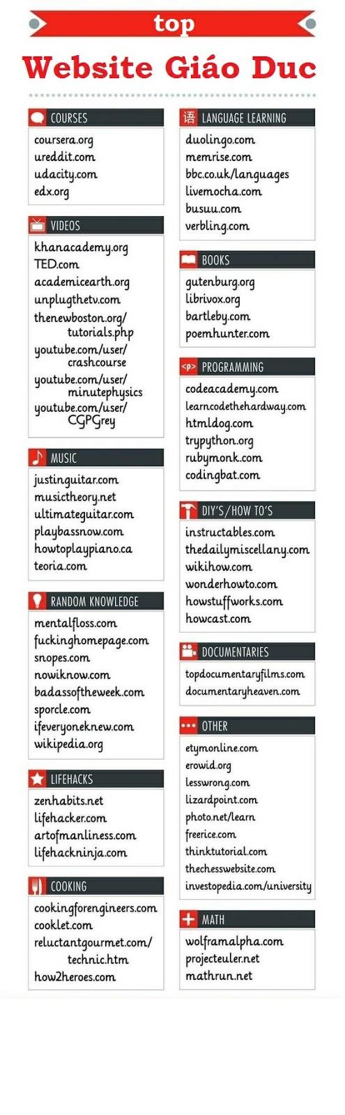 Top các website về giáo dục, tự học bằng tiếng Anh