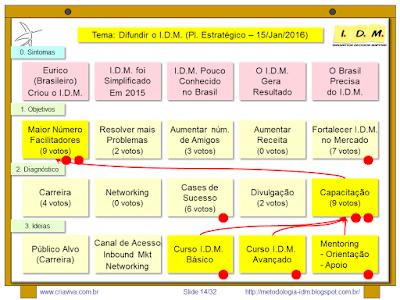 Curso: IDM Innovation Decision Mapping Avançado - Facilitação Estratégia e Inovação