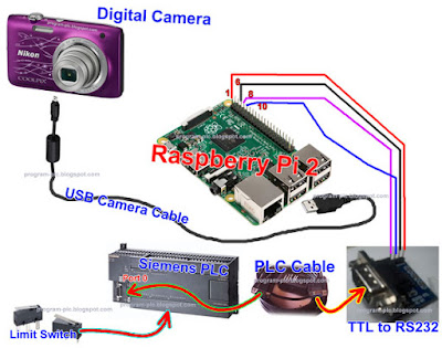 Hardware Connection for Digital Camera Application
