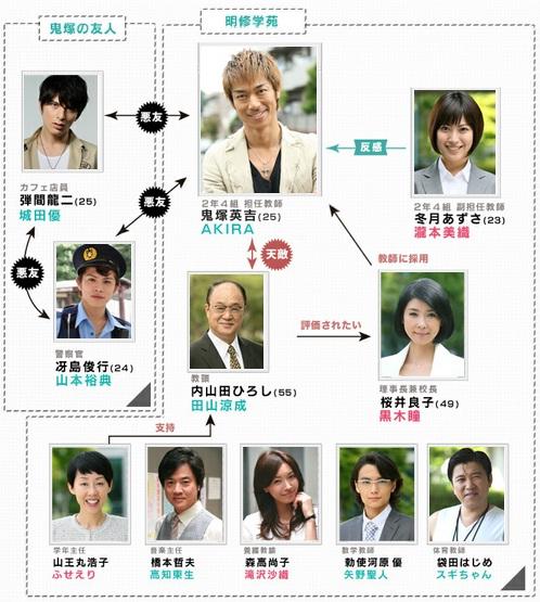 GREAT TEACHER ONIZUKA [Remake 2012]
