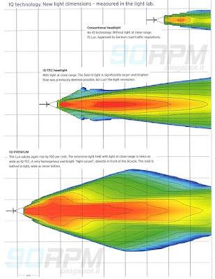 confronto dello spettro luminoso rilevato in laboratorio tra una bici con faro tradizionale e due prodotti IQ Tec di Busch & Müller
