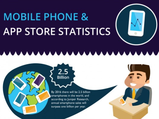 App Stores Statistics on iOS, Android, Windows & Blackberry [Infographic]