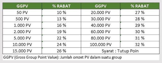 tabel-rabat-pengembangan-bisnis-nasa