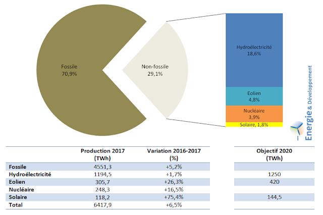 Production d'électricité en Chine en 2017 par flière : fossiles, nucléaire, éolien, solaire et hydroélectricité