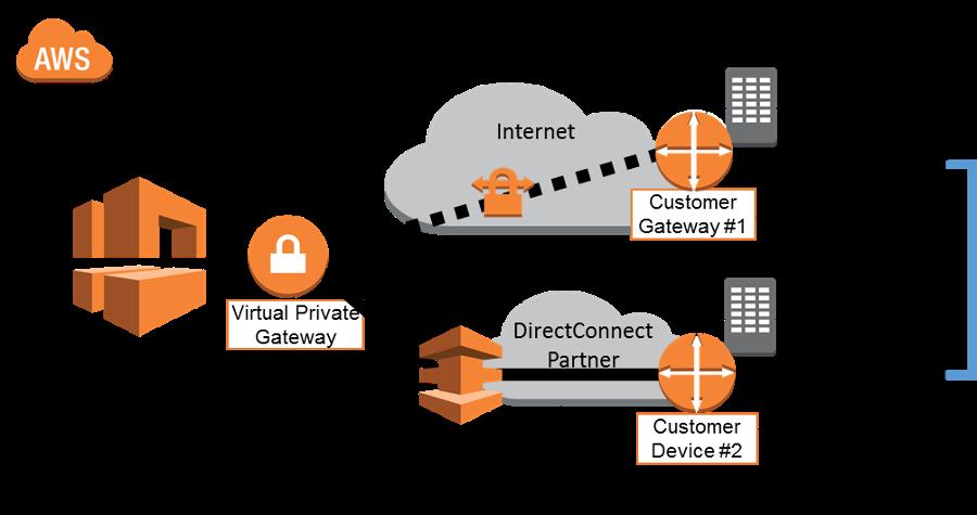 AWS: DX Public VIF w/ VPN Failover