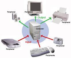 Peripheral Komputer Beserta Penjelasannya Dan Permasalahannya Blog