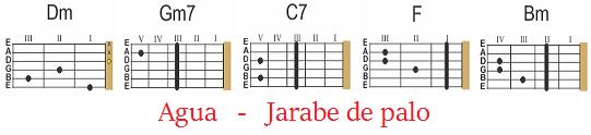 acordes agua jarabe de palo guitarra acustica