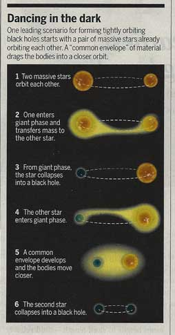 Figure showing possible binary black hole formation (Source: Courtesy, Science, 2 June 2017, page 895 article by Adrian Cho