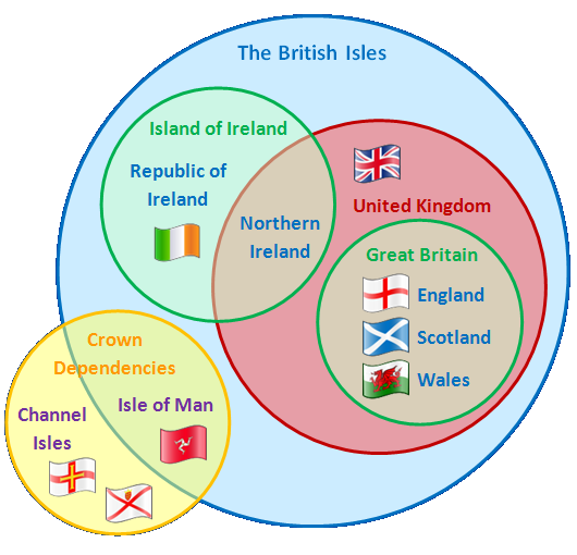 Difference Uk Between Isles And Britain Great British