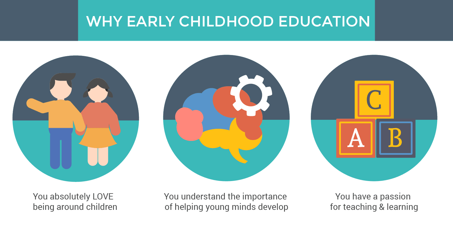 Early Childhood Education Course