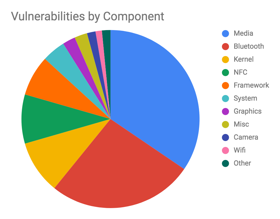 Vulnerabilities by Component