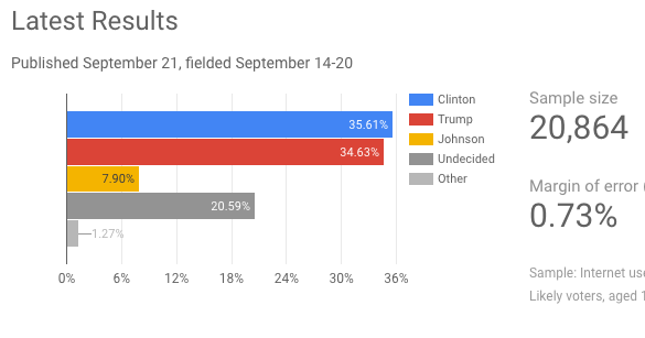 google consumer surveys presidential poll analytics blog google consumer surveys launches weekly u 7160