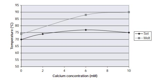Effect of calcium level on set/melt temperatures of high-acyl gellan gum