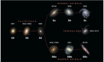 Galáxias - Sequência de Hubble   AstroPhysis