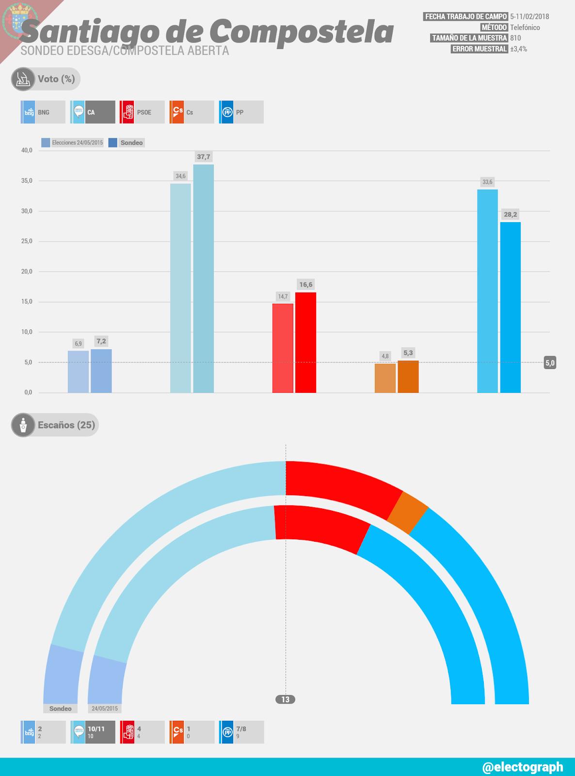 Gráfico de la encuesta para elecciones municipales en Santiago de Compostela realizada por Edesga para Compostela Aberta en febrero de 2018