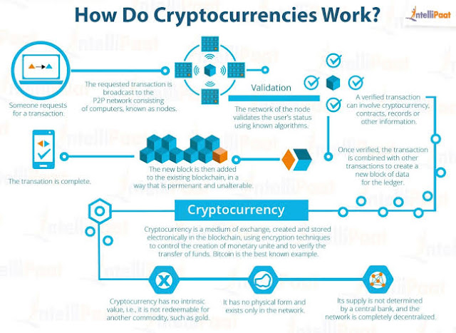 """How """"Crypto"""" Currencies Work – A Brief Overview Of Bitcoin, Ethereum & Ripple"""