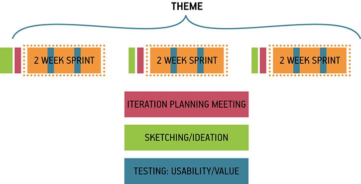 El tema abarca varios sprint de 2 semanas. En cada tema hay reunión de planificación de la iteración (presente antes de cada sprint); generación de ideas y esquemas previos (antes de cada sprint, más antes del primero); y pruebas de usabilidad y valor (dos dentro de cada sprint)