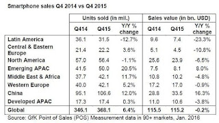 smartphone, android, smartphone sales