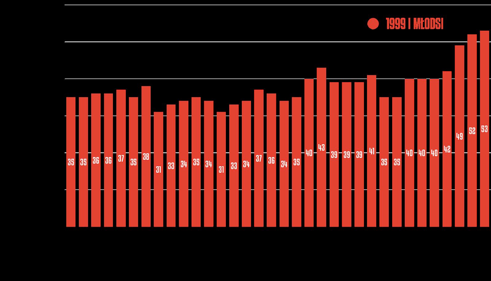 Liczba młodzieżowców w poszczególnych kolejkach Fortuna 1 Ligi 2019/20<br><br>Źródło: Opracowanie własne na podstawie 90minut.pl<br><br>graf. Bartosz Urban