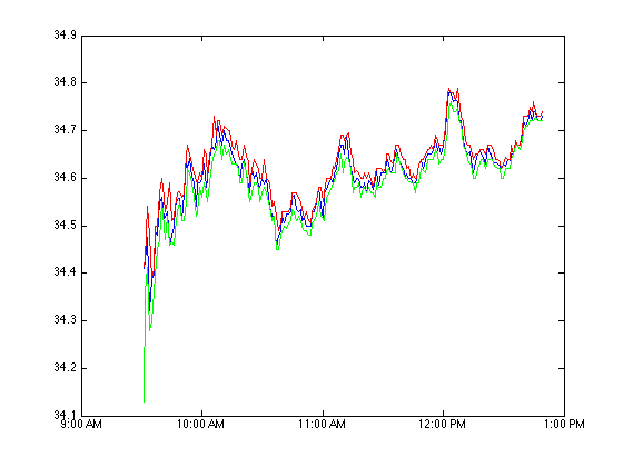 Historical Minute-by-Minute Stock Prices in MATLAB