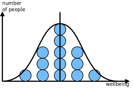 Number of people in normal distribution according to degrees of wellbeing