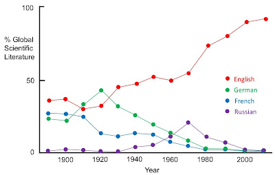 Percentage of the global scientific literature for several languages versus time.