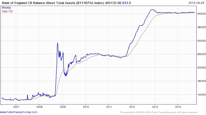 BoE Balance Sheet ~ Mike Norman Economics