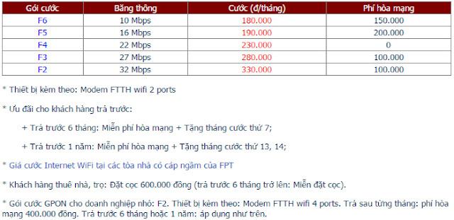 Lắp Đặt Internet FPT Phường Thảo Điền 1
